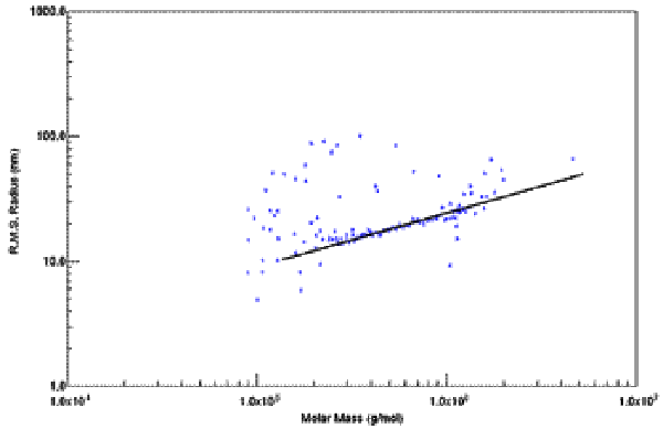 Plot of RMS Radius vs. MM shows the dependence of size on molar mass.