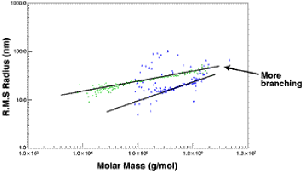 Chromatogram of two carbohydrates with different degrees of branching showing different slopes for RMS Radius vs. Molar Mass